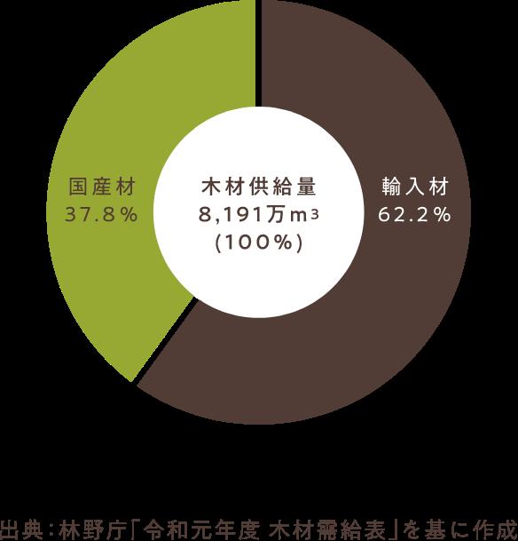 図、日本の木材・用材の需要状況(2018年)