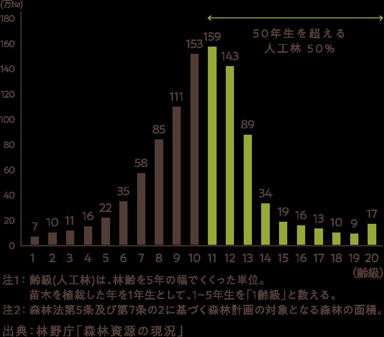 図、人工林の齢級別面積(全国:2017年)